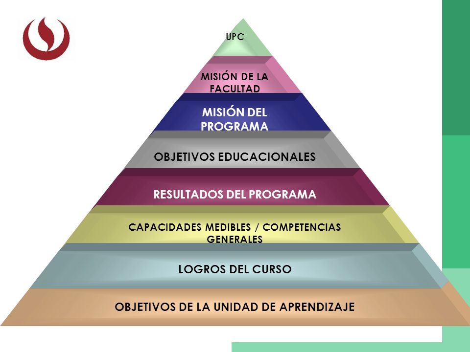 UPC MISIÓN DE LA FACULTAD MISIÓN DEL PROGRAMA OBJETIVOS EDUCACIONALES RESULTADOS DEL PROGRAMA CAPACIDADES MEDIBLES / COMPETENCIAS GENERALES OBJETIVOS