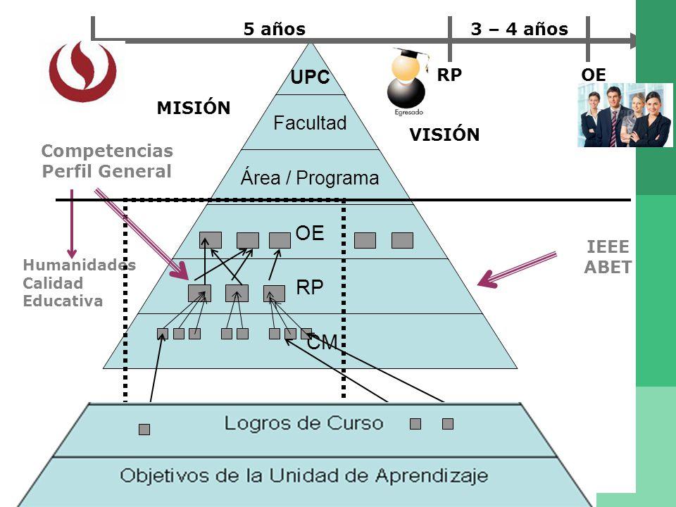 Humanidades Calidad Educativa RP MISIÓN VISIÓN Competencias Perfil General 5 años3 – 4 años OE IEEE ABET