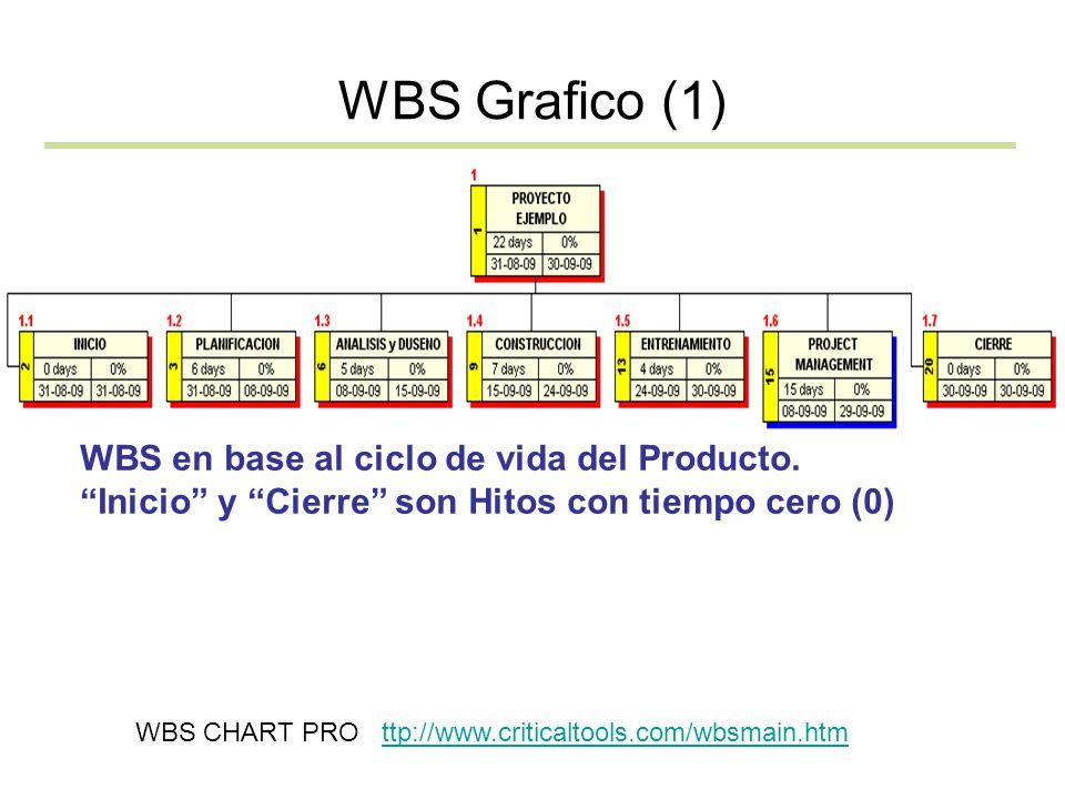 WBS Grafico (1) WBS en base al ciclo de vida del Producto. Inicio y Cierre son Hitos con tiempo cero (0) WBS CHART PRO ttp://www.criticaltools.com/wbs