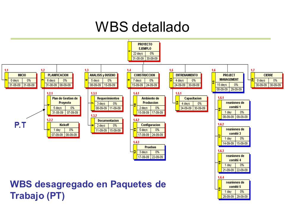 WBS detallado WBS desagregado en Paquetes de Trabajo (PT) P.T