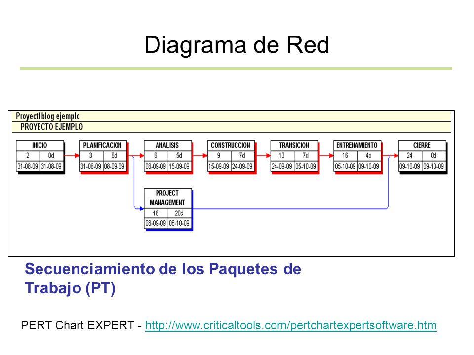 Diagrama de Red Secuenciamiento de los Paquetes de Trabajo (PT) PERT Chart EXPERT - http://www.criticaltools.com/pertchartexpertsoftware.htmhttp://www