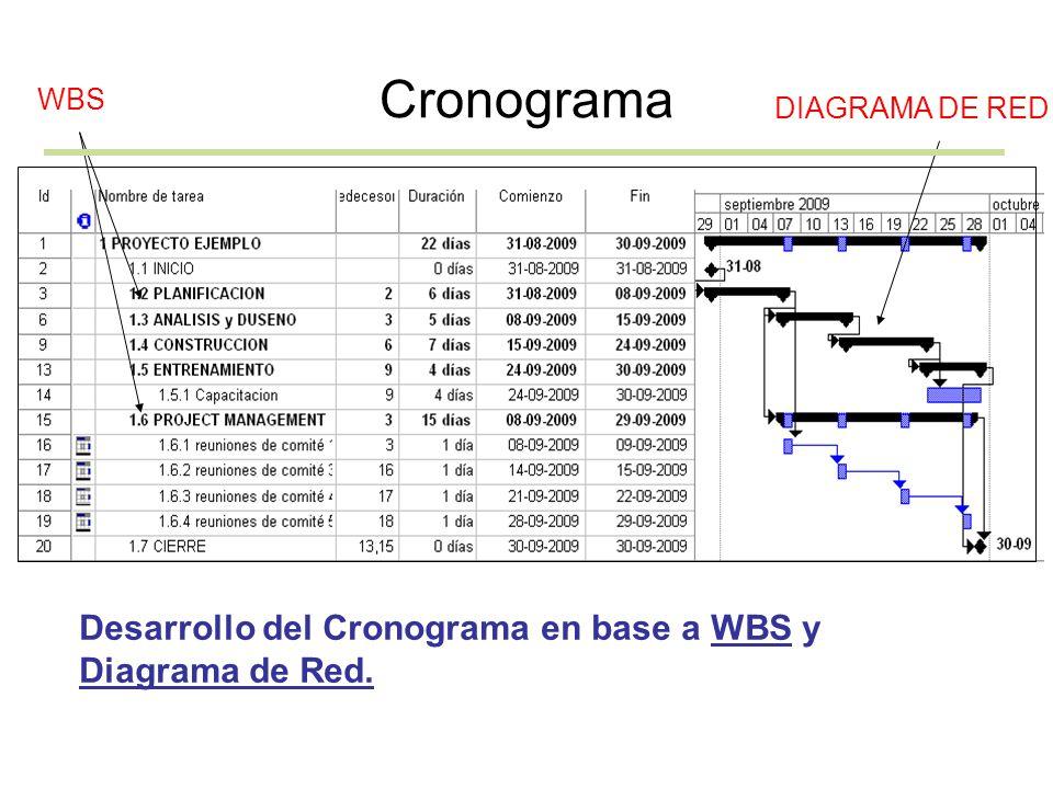 Cronograma Desarrollo del Cronograma en base a WBS y Diagrama de Red. WBS DIAGRAMA DE RED