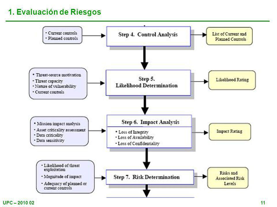 UPC – 2010 0211 1. Evaluación de Riesgos