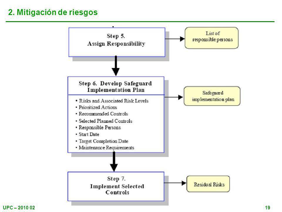 UPC – 2010 0219 2. Mitigación de riesgos