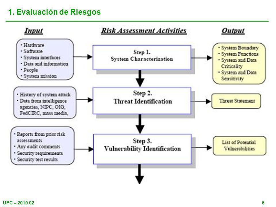 UPC – 2010 025 1. Evaluación de Riesgos