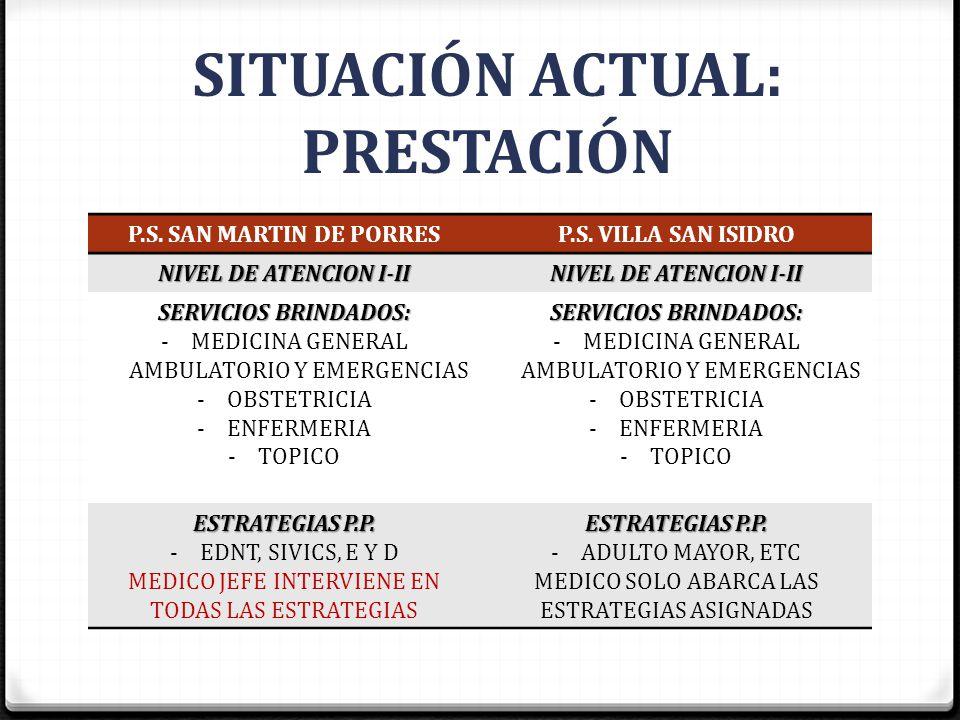 SITUACIÓN ACTUAL: PRESTACIÓN P.S. SAN MARTIN DE PORRESP.S. VILLA SAN ISIDRO NIVEL DE ATENCION I-II SERVICIOS BRINDADOS: -MEDICINA GENERAL AMBULATORIO