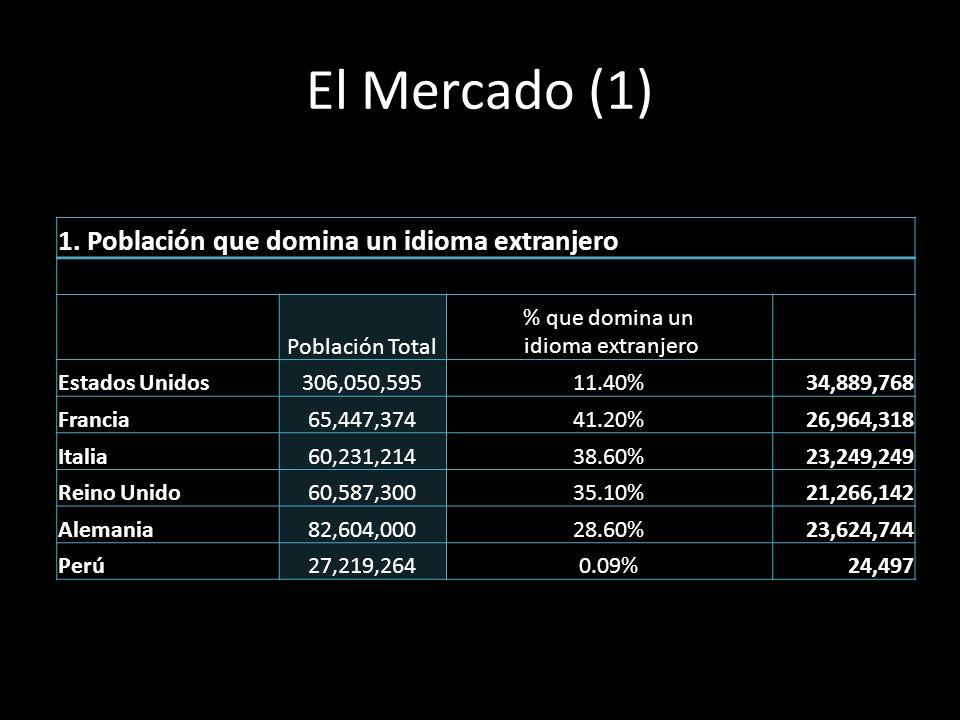 El Mercado (1) 1. Población que domina un idioma extranjero Población Total % que domina un idioma extranjero Estados Unidos306,050,59511.40%34,889,76