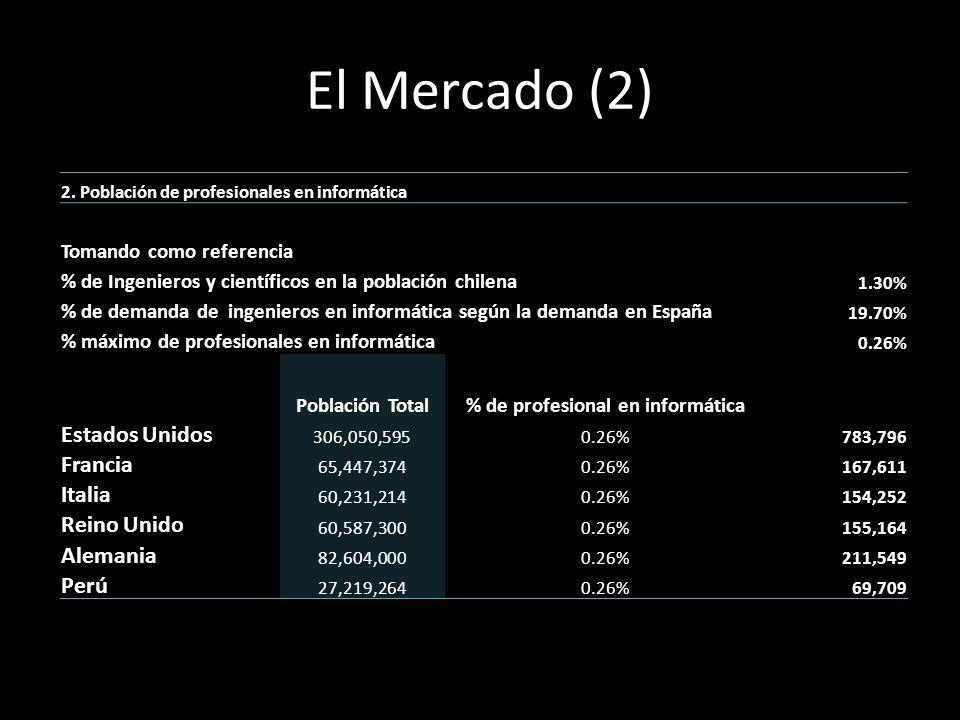 El Mercado (2) 2. Población de profesionales en informática Tomando como referencia % de Ingenieros y científicos en la población chilena 1.30% % de d
