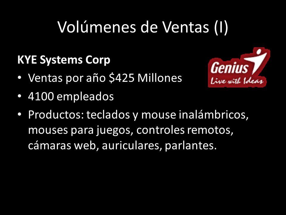 Volúmenes de Ventas (I) KYE Systems Corp Ventas por año $425 Millones 4100 empleados Productos: teclados y mouse inalámbricos, mouses para juegos, controles remotos, cámaras web, auriculares, parlantes.