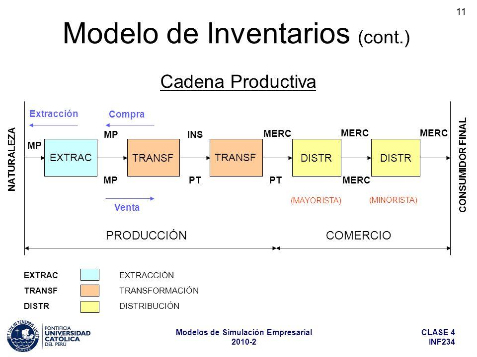 CLASE 4 INF234 Modelos de Simulación Empresarial 2010-2 11 Cadena Productiva EXTRAC EXTRACCIÓN TRANSF TRANSFORMACIÓN DISTR DISTRIBUCIÓN Modelo de Inve