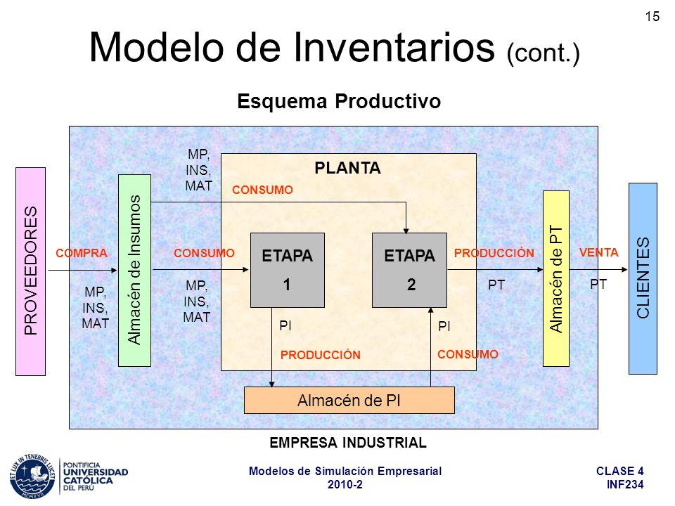 CLASE 4 INF234 Modelos de Simulación Empresarial 2010-2 15 Modelo de Inventarios (cont.) ETAPA 1 Esquema Productivo PROVEEDORES Almacén de Insumos ETA