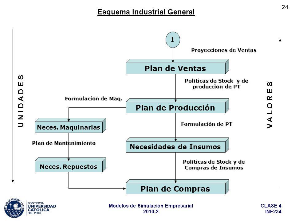 CLASE 4 INF234 Modelos de Simulación Empresarial 2010-2 24 Esquema Industrial General Plan de Mantenimiento Plan de Ventas Plan de Producción Necesida