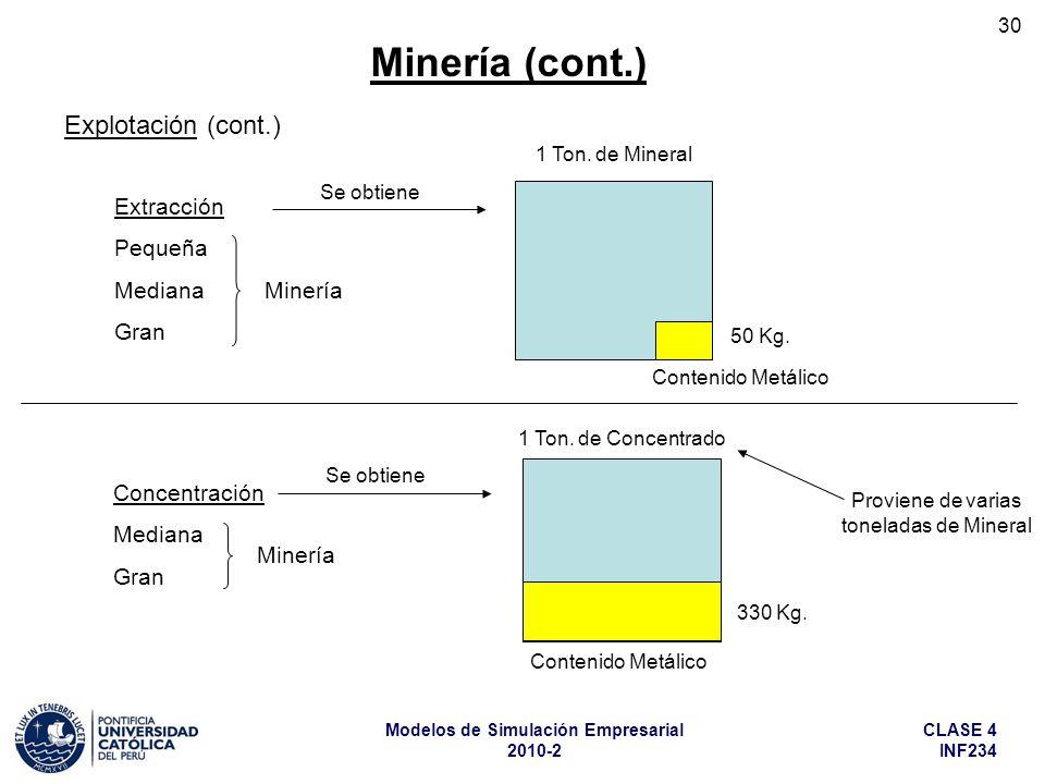 CLASE 4 INF234 Modelos de Simulación Empresarial 2010-2 30 Extracción Pequeña Mediana Gran Concentración Mediana Gran 1 Ton. de Mineral 50 Kg. Conteni