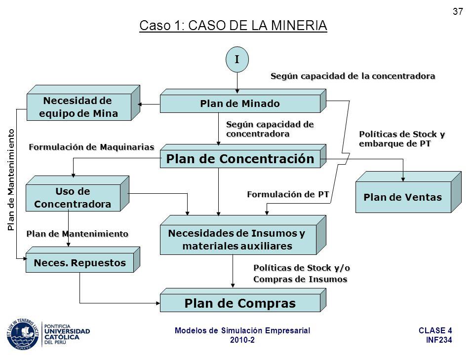 CLASE 4 INF234 Modelos de Simulación Empresarial 2010-2 37 Caso 1: CASO DE LA MINERIA Plan de Minado Plan de Concentración Necesidades de Insumos y ma