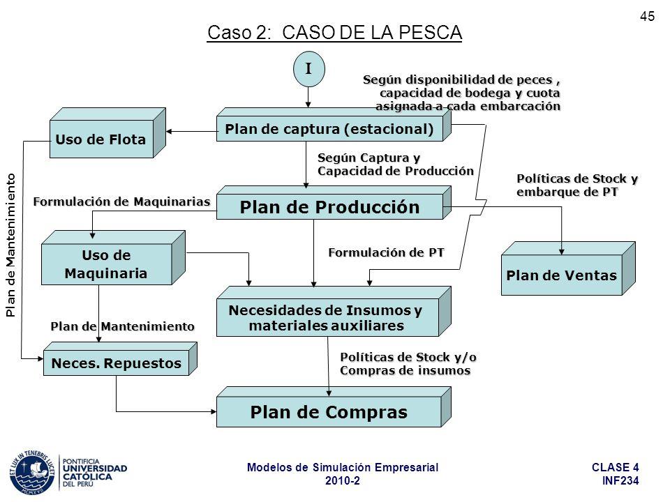 CLASE 4 INF234 Modelos de Simulación Empresarial 2010-2 45 Caso 2: CASO DE LA PESCA Plan de captura (estacional) Plan de Producción Necesidades de Ins