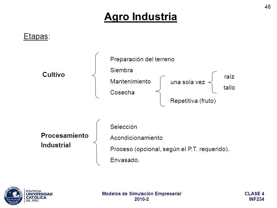 CLASE 4 INF234 Modelos de Simulación Empresarial 2010-2 46 Agro Industria Etapas: Cultivo Procesamiento Industrial Preparación del terreno Siembra Man