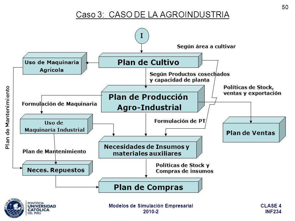 CLASE 4 INF234 Modelos de Simulación Empresarial 2010-2 50 Caso 3: CASO DE LA AGROINDUSTRIA Políticas de Stock, ventas y exportación Plan de Cultivo P