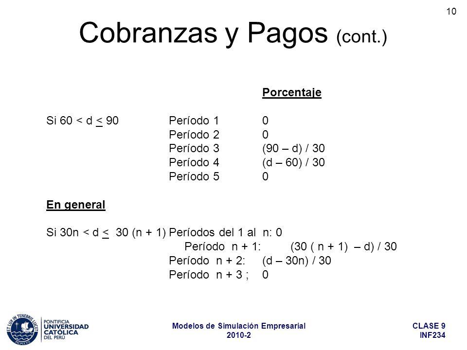 CLASE 9 INF234 Modelos de Simulación Empresarial 2010-2 10 Porcentaje Si 60 < d < 90 Período 1 0 Período 2 0 Período 3(90 – d) / 30 Período 4 (d – 60) / 30 Período 5 0 En general Si 30n < d < 30 (n + 1)Períodos del 1 al n: 0 Período n + 1: (30 ( n + 1) – d) / 30 Período n + 2: (d – 30n) / 30 Período n + 3 ; 0 Cobranzas y Pagos (cont.)