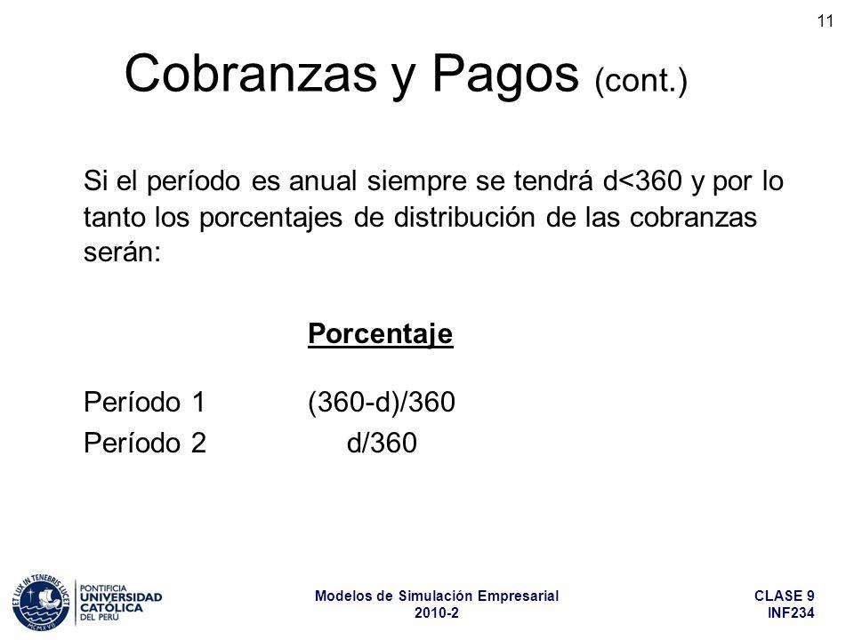 CLASE 9 INF234 Modelos de Simulación Empresarial 2010-2 11 Si el período es anual siempre se tendrá d<360 y por lo tanto los porcentajes de distribución de las cobranzas serán: Porcentaje Período 1(360-d)/360 Período 2 d/360 Cobranzas y Pagos (cont.)