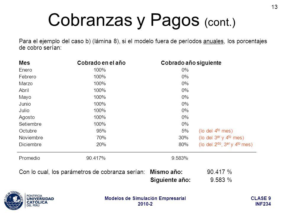 CLASE 9 INF234 Modelos de Simulación Empresarial 2010-2 13 Para el ejemplo del caso b) (lámina 8), si el modelo fuera de períodos anuales, los porcentajes de cobro serían: Mes Cobrado en el año Cobrado año siguiente Enero 100% 0% Febrero100% 0% Marzo100% 0% Abril100% 0% Mayo100% 0% Junio 100% 0% Julio100% 0% Agosto100% 0% Setiembre100% 0% Octubre 95% 5% (lo del 4 to mes) Noviembre 70%30% (lo del 3 er y 4 to mes) Diciembre 20%80% (lo del 2 do, 3 er y 4 to mes) Promedio 90.417% 9.583% Con lo cual, los parámetros de cobranza serían: Mismo año: 90.417 % Siguiente año: 9.583 % Cobranzas y Pagos (cont.)