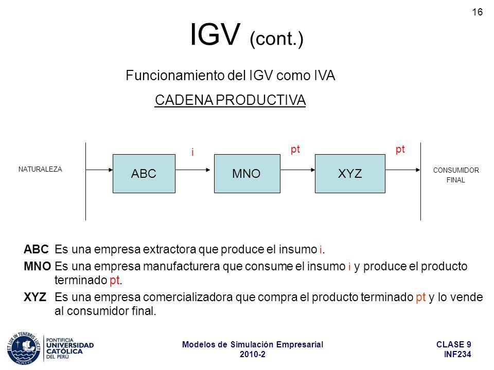 CLASE 9 INF234 Modelos de Simulación Empresarial 2010-2 16 ABC Es una empresa extractora que produce el insumo i. MNO Es una empresa manufacturera que