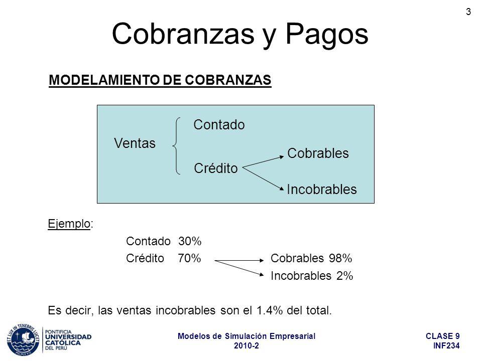 CLASE 9 INF234 Modelos de Simulación Empresarial 2010-2 3 Ejemplo: Contado 30% Crédito 70%Cobrables 98% Incobrables 2% Es decir, las ventas incobrables son el 1.4% del total.