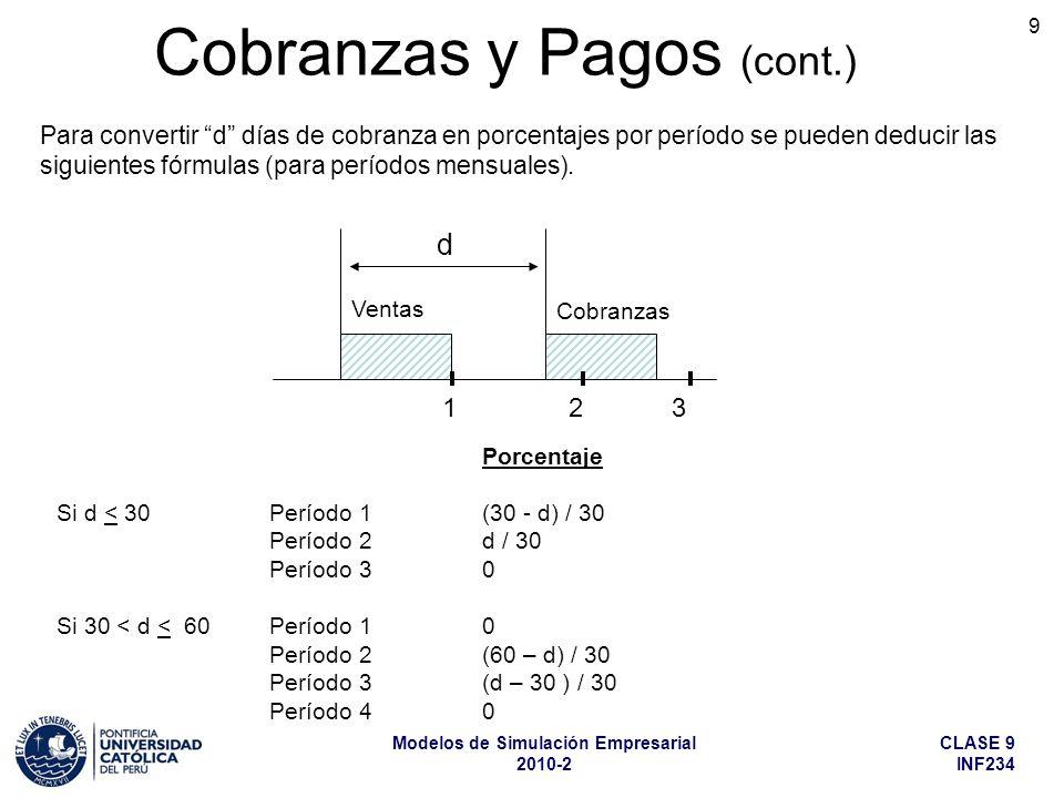 CLASE 9 INF234 Modelos de Simulación Empresarial 2010-2 9 Porcentaje Si d < 30Período 1 (30 - d) / 30 Período 2 d / 30 Período 30 Si 30 < d < 60 Período 1 0 Período 2 (60 – d) / 30 Período 3 (d – 30 ) / 30 Período 4 0 d Ventas Cobranzas 1 2 3 Para convertir d días de cobranza en porcentajes por período se pueden deducir las siguientes fórmulas (para períodos mensuales).