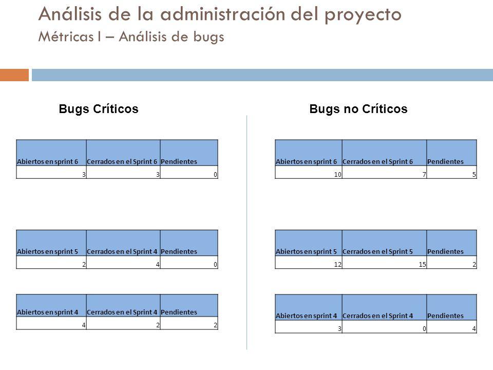 Análisis de la administración del proyecto Métricas I – Análisis de bugs Bugs Críticos Abiertos en sprint 6Cerrados en el Sprint 6Pendientes 330 Abier