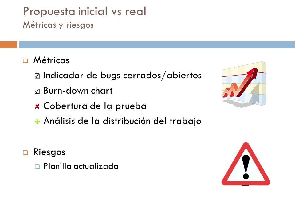 Propuesta inicial vs real Métricas y riesgos Métricas Indicador de bugs cerrados/abiertos Burn-down chart Cobertura de la prueba Análisis de la distri