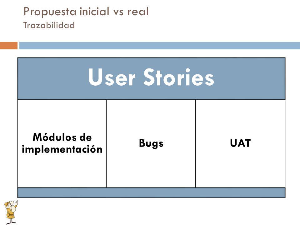Propuesta inicial vs real Trazabilidad User Stories Módulos de implementación BugsUAT