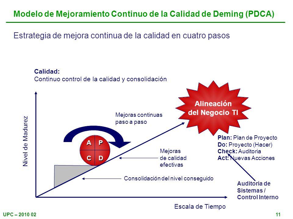UPC – 2010 0211 Modelo de Mejoramiento Continuo de la Calidad de Deming (PDCA) A P C D Alineación del Negocio TI Escala de Tiempo Nivel de Madurez Mej
