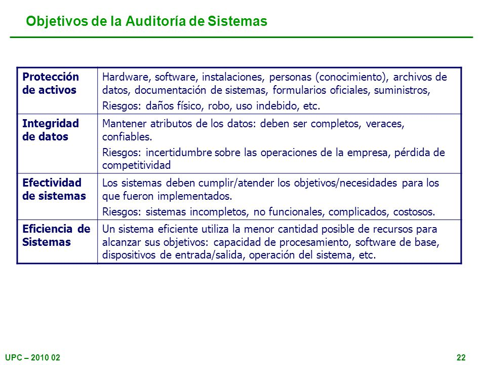UPC – 2010 0222 Protección de activos Hardware, software, instalaciones, personas (conocimiento), archivos de datos, documentación de sistemas, formul