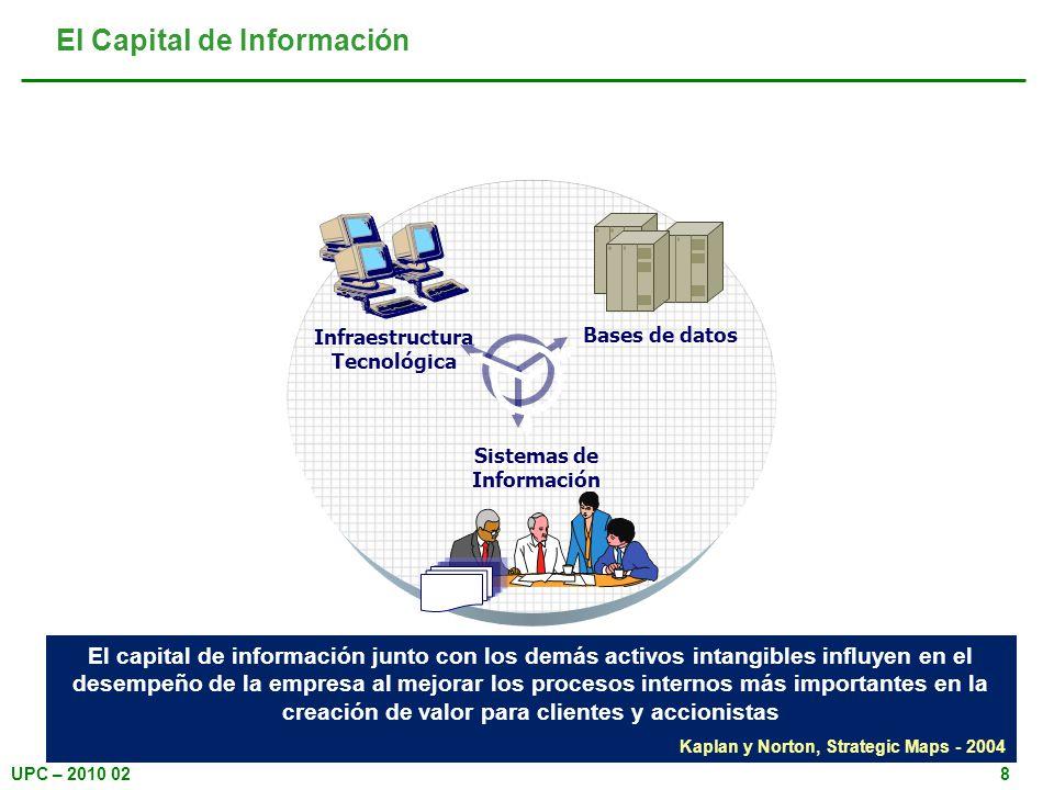UPC – 2010 028 El Capital de Información El capital de información junto con los demás activos intangibles influyen en el desempeño de la empresa al m