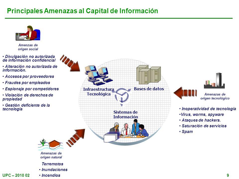 UPC – 2010 029 Amenazas de origen tecnológico Inoperatividad de tecnología Virus, worms, spyware Ataques de hackers. Saturación de servicios Spam Amen