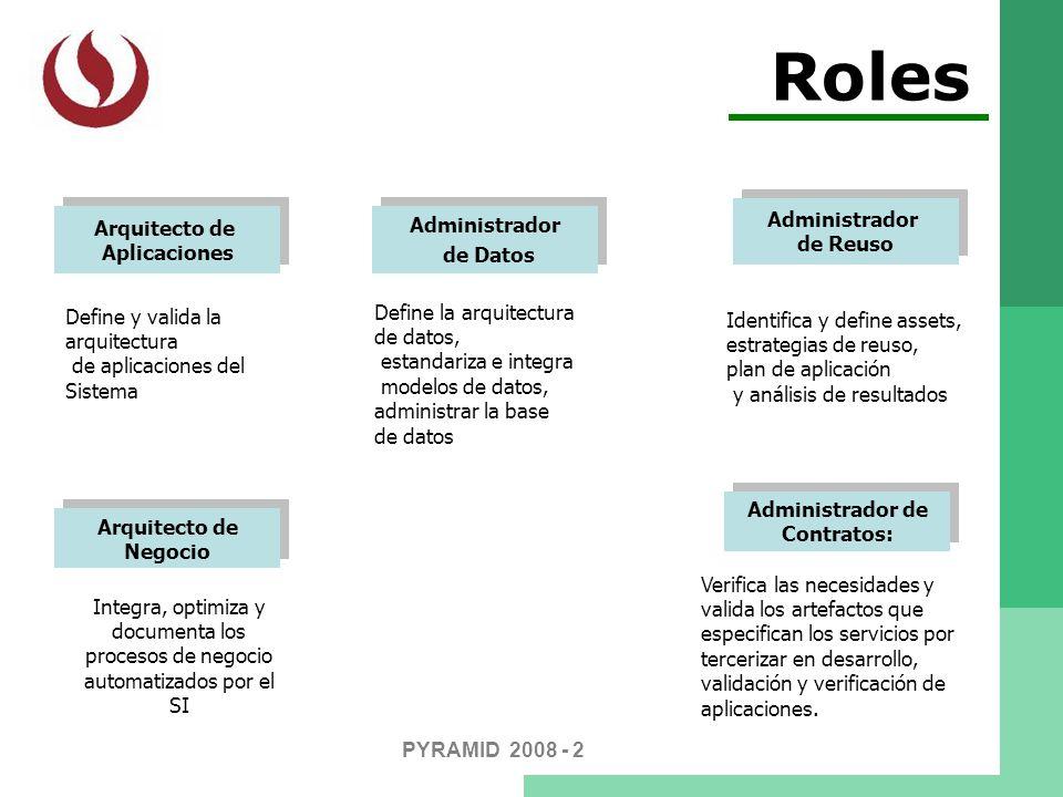 Roles PYRAMID 2008 - 2 Arquitecto de Aplicaciones Arquitecto de Aplicaciones Integra, optimiza y documenta los procesos de negocio automatizados por e