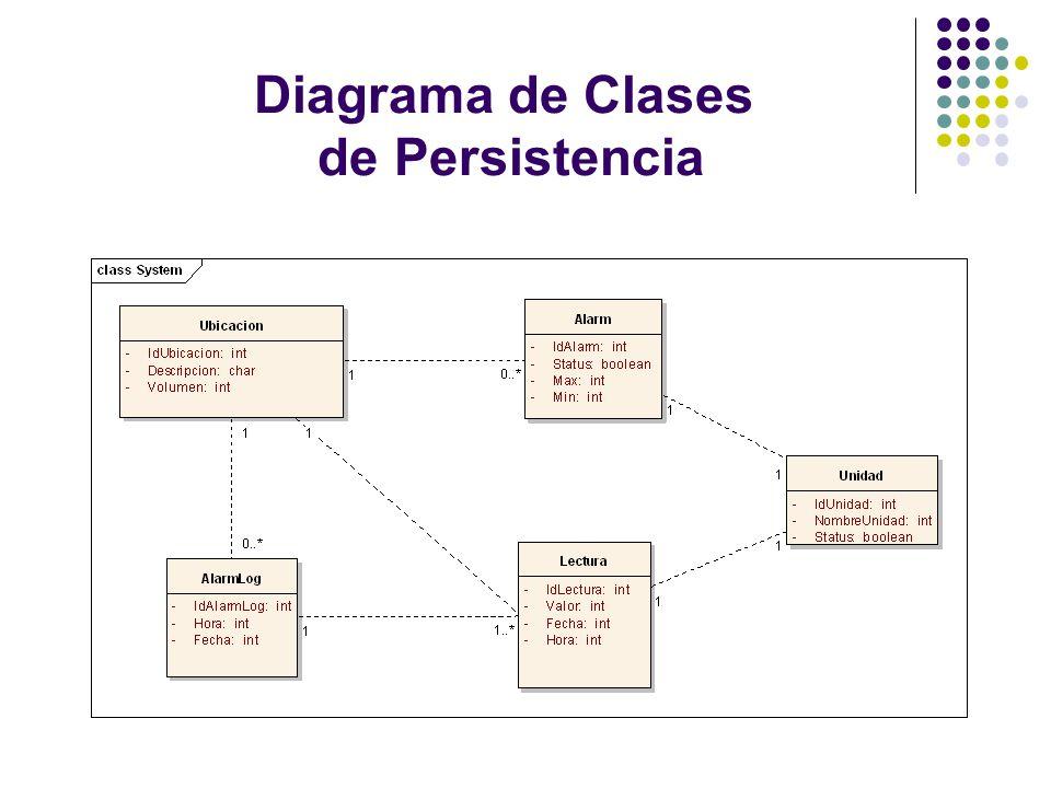Diagrama de Clases de Persistencia