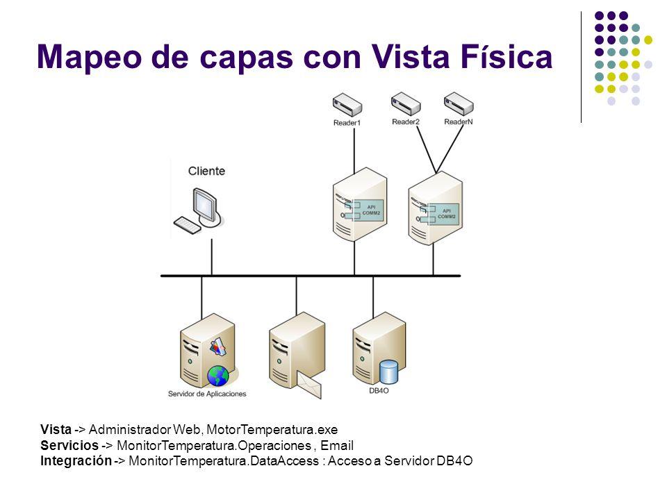 Mapeo de capas con Vista F í sica Vista -> Administrador Web, MotorTemperatura.exe Servicios -> MonitorTemperatura.Operaciones, Email Integración -> MonitorTemperatura.DataAccess : Acceso a Servidor DB4O