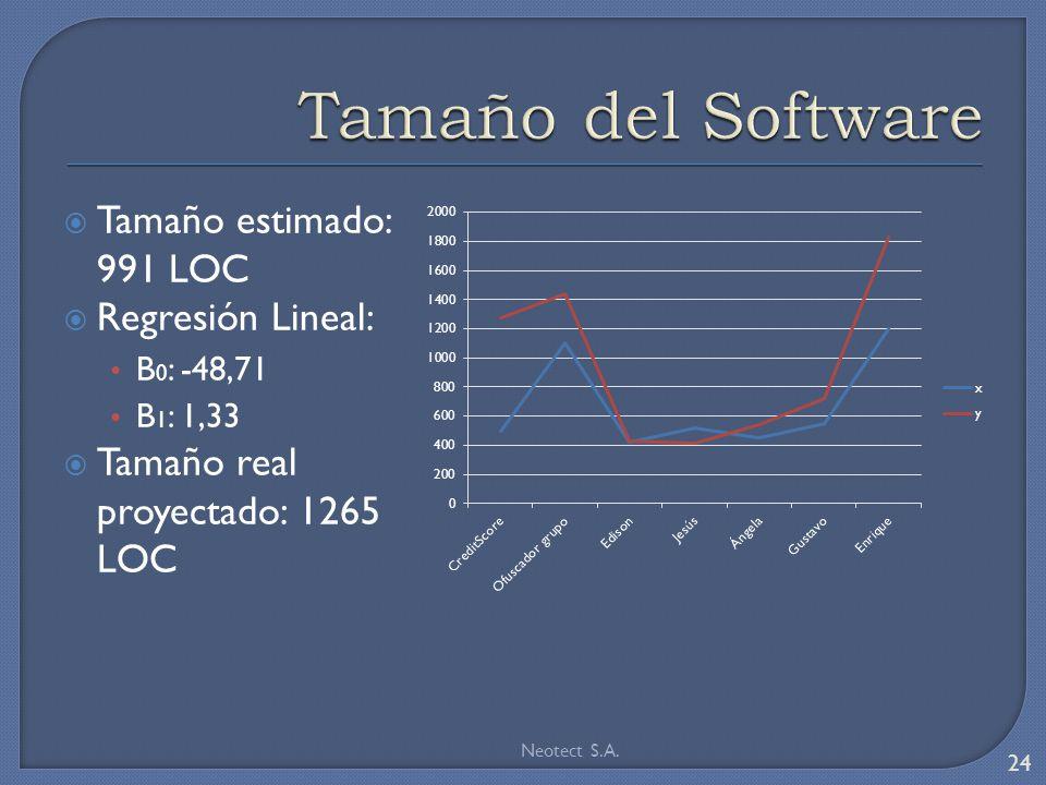 Tamaño estimado: 991 LOC Regresión Lineal: B 0 : -48,71 B 1 : 1,33 Tamaño real proyectado: 1265 LOC Neotect S.A.