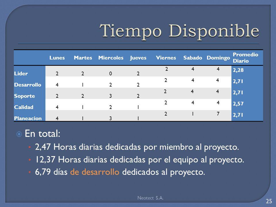 LunesMartesMiercolesJuevesViernesSabadoDomingo Promedio Diario Lider2202 244 2,28 Desarrollo4122 244 2,71 Soporte2232 2 4 4 2,71 Calidad4121 244 2,57 Planeacion4131 217 2,71 En total: 2,47 Horas diarias dedicadas por miembro al proyecto.