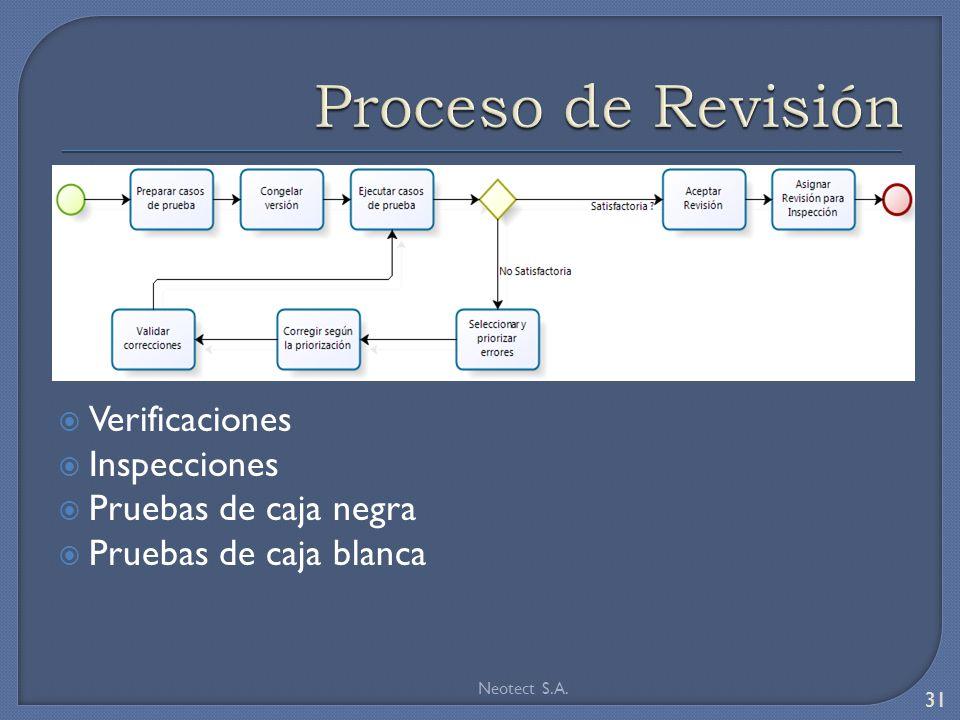 Verificaciones Inspecciones Pruebas de caja negra Pruebas de caja blanca Neotect S.A. 31