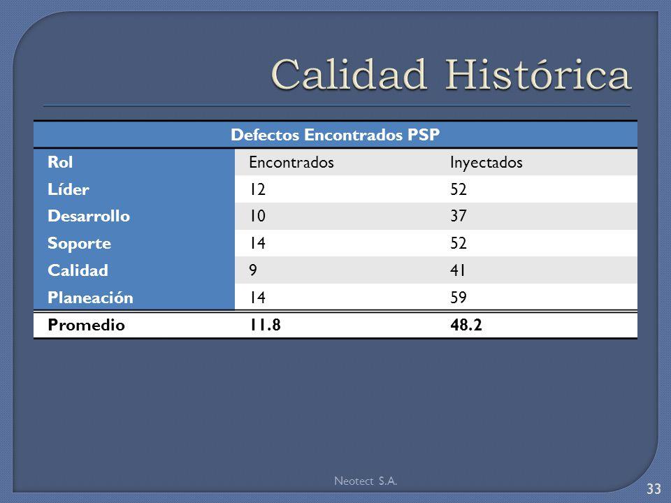 Defectos Encontrados PSP RolEncontradosInyectados Líder1252 Desarrollo1037 Soporte1452 Calidad941 Planeación1459 Promedio11.848.2 Neotect S.A.
