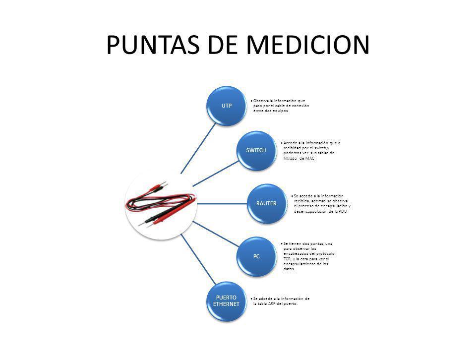 PUNTAS DE MEDICION UTP Observa la información que pasó por el cable de conexión entre dos equipos SWITCH Accede a la información que e recibidad por e