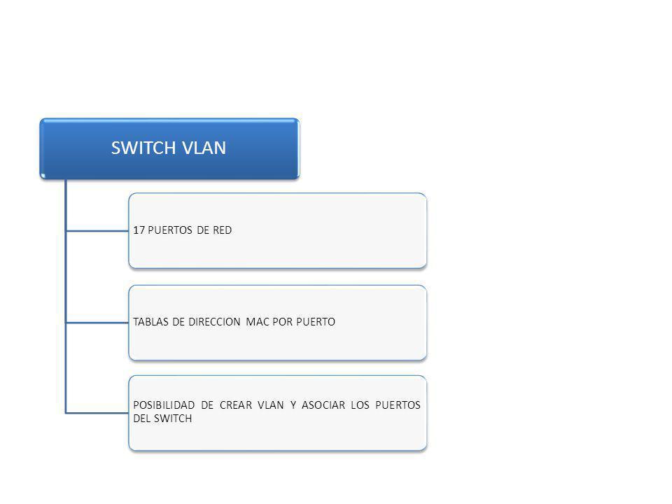 SWITCH VLAN 17 PUERTOS DE REDTABLAS DE DIRECCION MAC POR PUERTO POSIBILIDAD DE CREAR VLAN Y ASOCIAR LOS PUERTOS DEL SWITCH