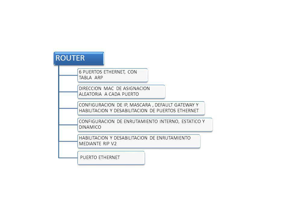 ROUTER 6 PUERTOS ETHERNET, CON TABLA ARP DIRECCION MAC DE ASIGNACION ALEATORIA A CADA PUERTO CONFIGURACION DE IP, MASCARA, DEFAULT GATEWAY Y HABILITAC