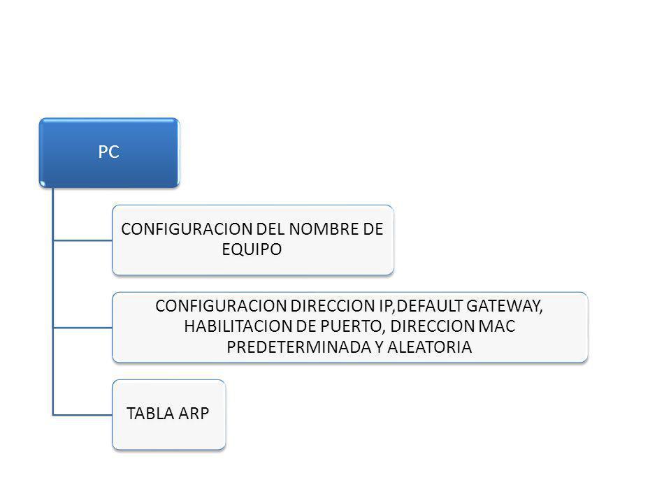 PC CONFIGURACION DEL NOMBRE DE EQUIPO CONFIGURACION DIRECCION IP,DEFAULT GATEWAY, HABILITACION DE PUERTO, DIRECCION MAC PREDETERMINADA Y ALEATORIA TAB