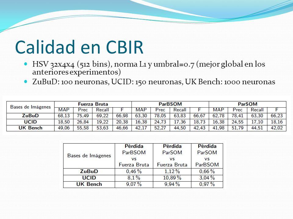 Calidad en CBIR HSV 32x4x4 (512 bins), norma L1 y umbral=0.7 (mejor global en los anteriores experimentos) ZuBuD: 100 neuronas, UCID: 150 neuronas, UK