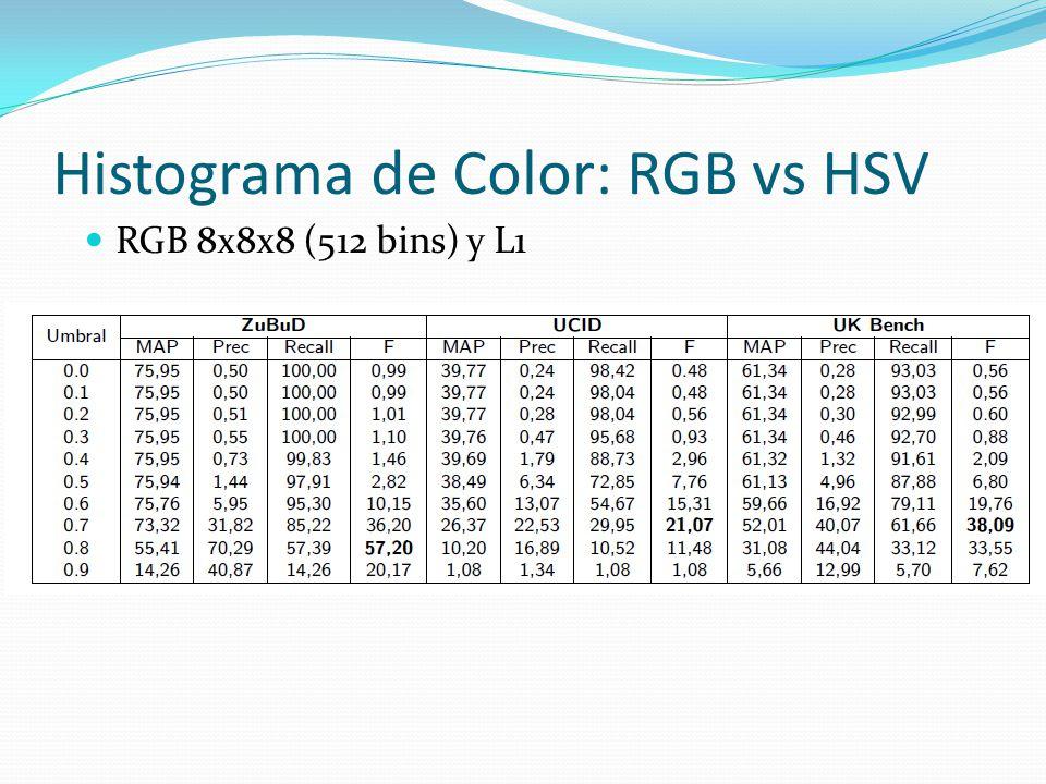 Histograma de Color: RGB vs HSV RGB 8x8x8 (512 bins) y L1