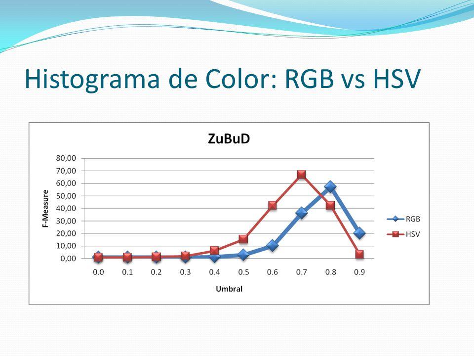 Calidad en CBIR HSV 32x4x4 (512 bins), norma L1 y umbral=0.7 (mejor global en los anteriores experimentos) ZuBuD: 100 neuronas, UCID: 150 neuronas, UK Bench: 1000 neuronas