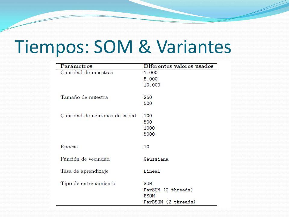 Recuperación Híbrida HSV 32x4x4 (512 bins), norma L1 y umbral=0.6 y 1500 neuronas