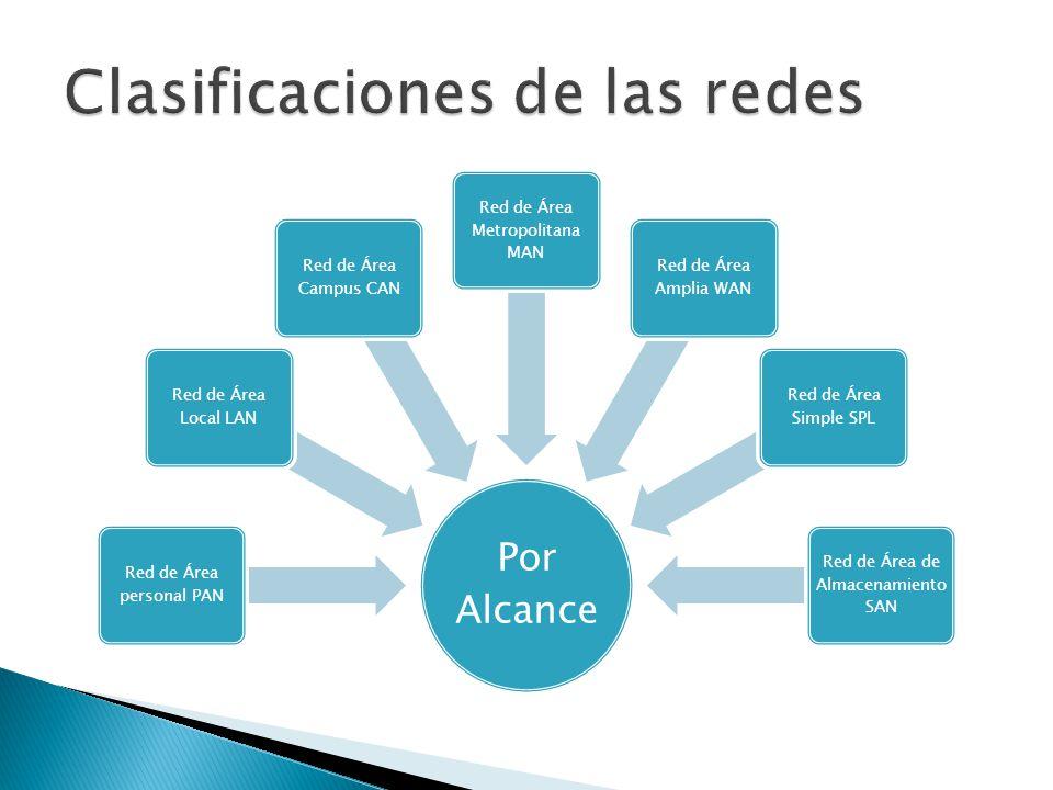 Por Alcance Red de Área personal PAN Red de Área Local LAN Red de Área Campus CAN Red de Área Metropolitana MAN Red de Área Amplia WAN Red de Área Simple SPL Red de Área de Almacenamiento SAN